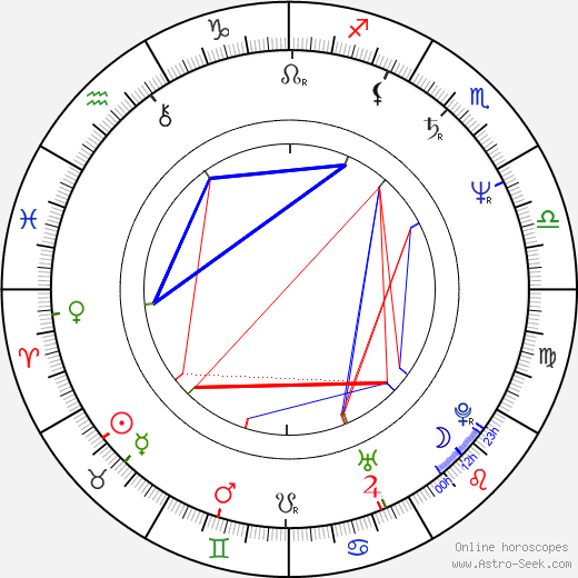 Richard Epcar birth chart, Richard Epcar astro natal horoscope, astrology