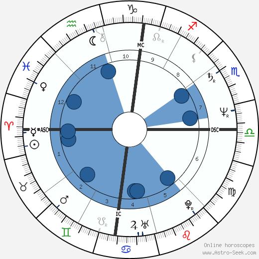 Richard Rosenthal wikipedia, horoscope, astrology, instagram