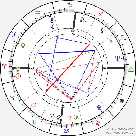 Richard Rosenthal день рождения гороскоп, Richard Rosenthal Натальная карта онлайн