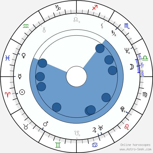 Rob Epstein wikipedia, horoscope, astrology, instagram