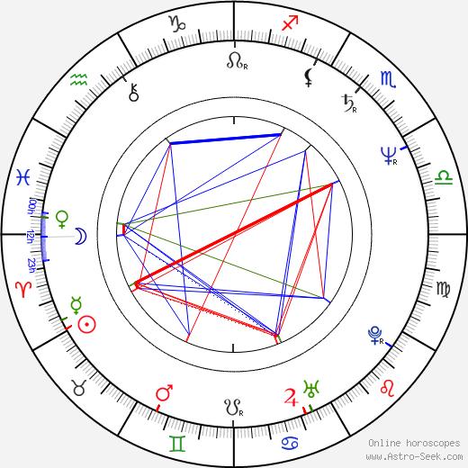 Róbert Dolák-Saly birth chart, Róbert Dolák-Saly astro natal horoscope, astrology