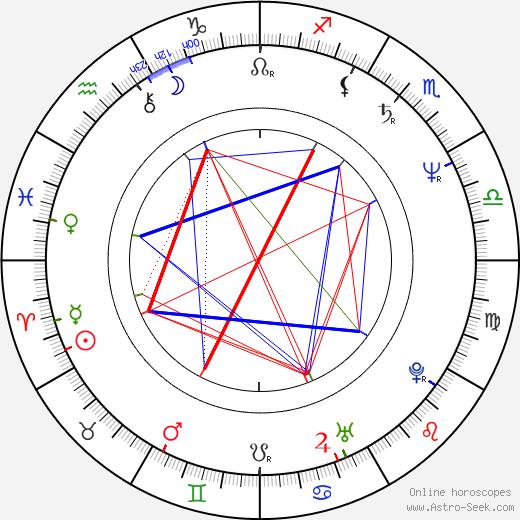 Ryûtarô Nakamura tema natale, oroscopo, Ryûtarô Nakamura oroscopi gratuiti, astrologia