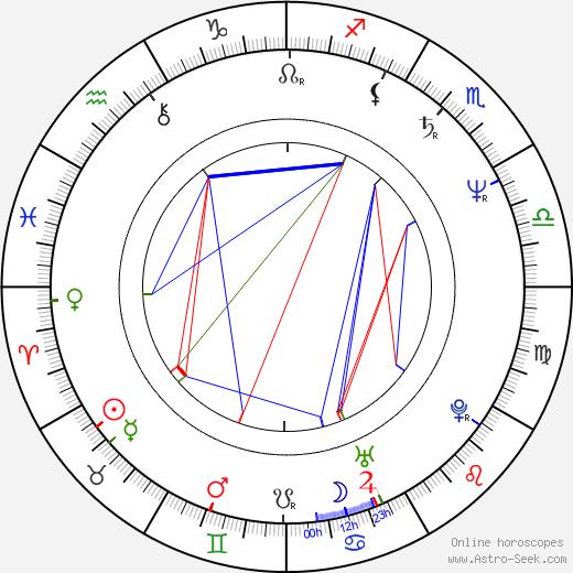 Scott Bradfield birth chart, Scott Bradfield astro natal horoscope, astrology