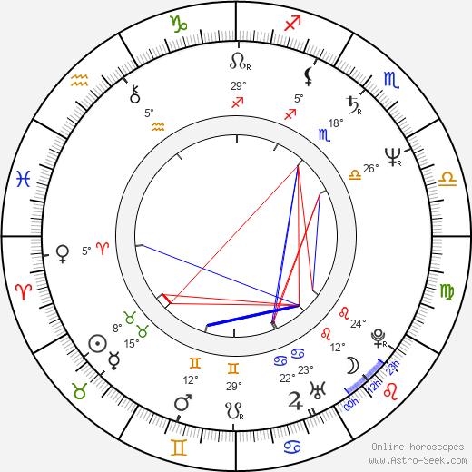 Sergei Ovcharov birth chart, biography, wikipedia 2020, 2021