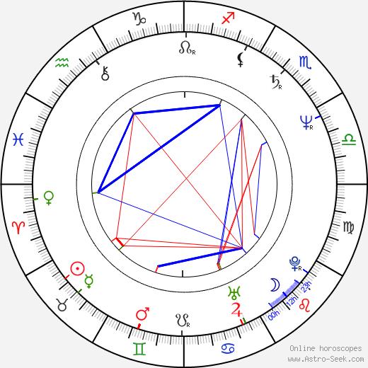 Sergei Ovcharov birth chart, Sergei Ovcharov astro natal horoscope, astrology