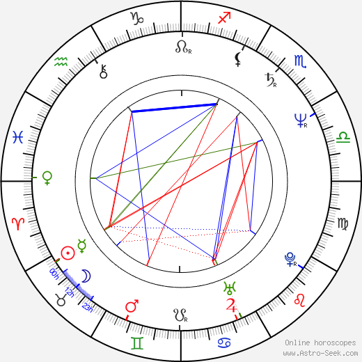 Sissy Höfferer astro natal birth chart, Sissy Höfferer horoscope, astrology