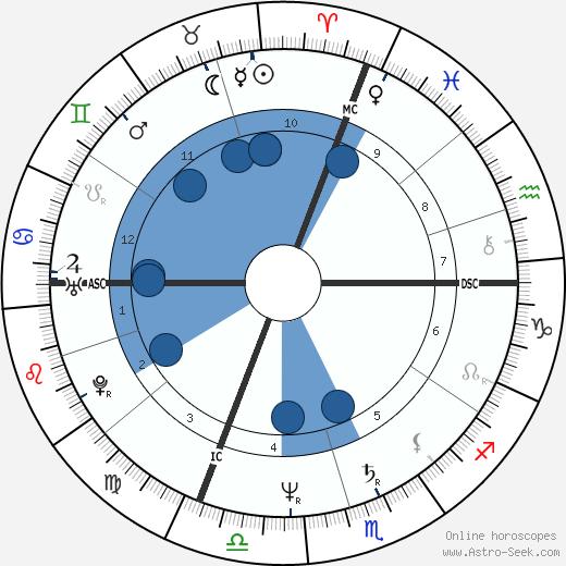 Stefano Bellone wikipedia, horoscope, astrology, instagram