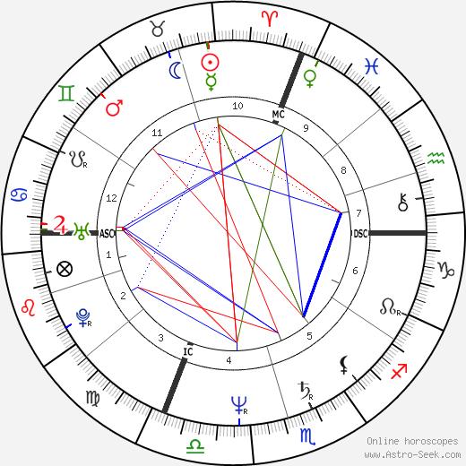 Stefano Bellone tema natale, oroscopo, Stefano Bellone oroscopi gratuiti, astrologia