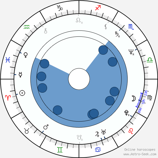 Valentin Popescu horoscope, astrology, sign, zodiac, date of birth, instagram