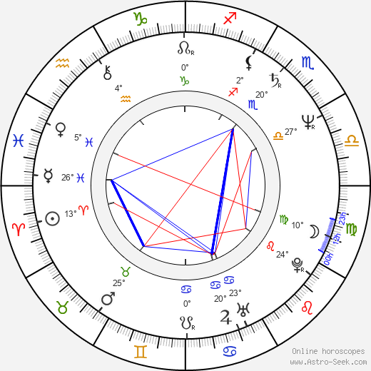 Valentin Popescu birth chart, biography, wikipedia 2019, 2020
