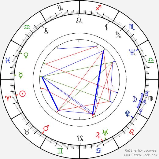 Valentin Popescu birth chart, Valentin Popescu astro natal horoscope, astrology