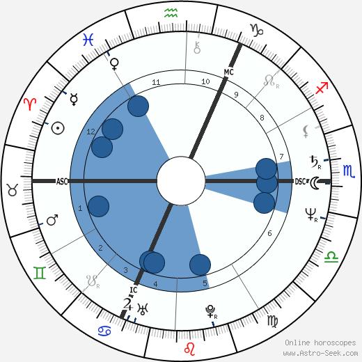 Yamina Benguigui wikipedia, horoscope, astrology, instagram