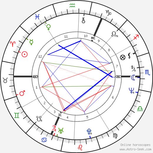 Yamina Benguigui день рождения гороскоп, Yamina Benguigui Натальная карта онлайн