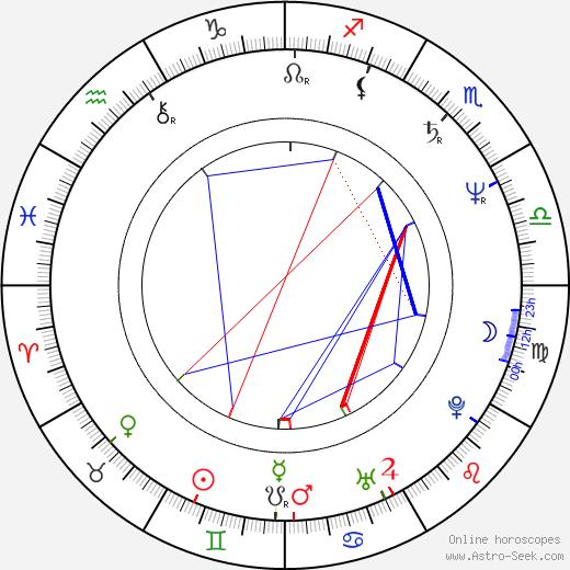 Andor Szilágyi день рождения гороскоп, Andor Szilágyi Натальная карта онлайн