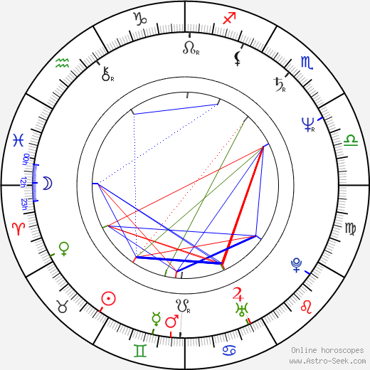 Bill Paxton astro natal birth chart, Bill Paxton horoscope, astrology