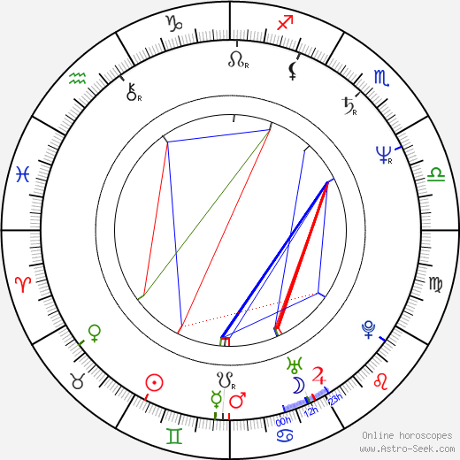 Bobby Slayton birth chart, Bobby Slayton astro natal horoscope, astrology