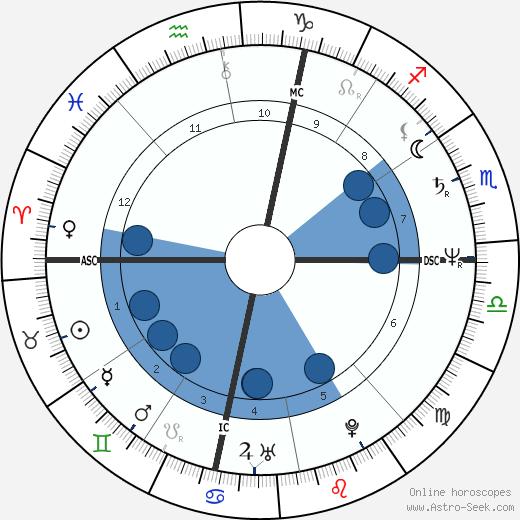 Catherine Pizzi wikipedia, horoscope, astrology, instagram