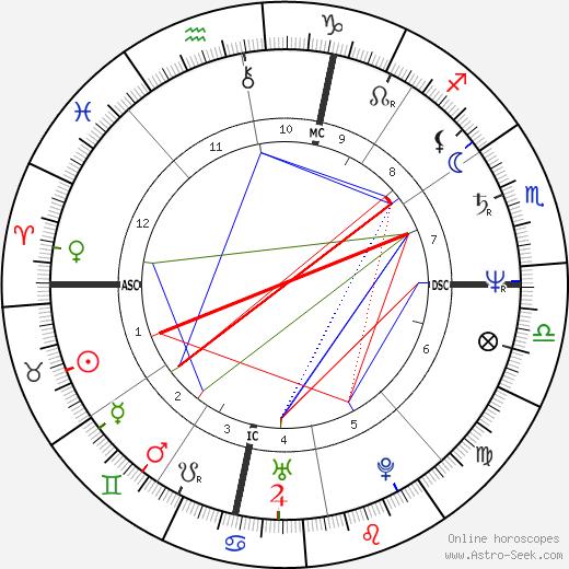Catherine Pizzi birth chart, Catherine Pizzi astro natal horoscope, astrology