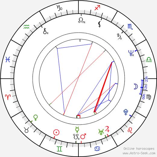 Кристофер Лоуфорд Christopher Lawford день рождения гороскоп, Christopher Lawford Натальная карта онлайн
