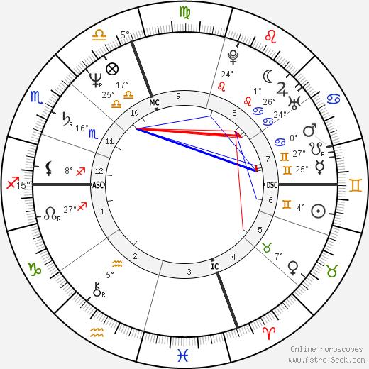 Connie Sellecca birth chart, biography, wikipedia 2020, 2021