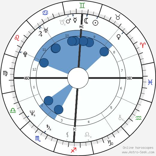 Dale Winton wikipedia, horoscope, astrology, instagram