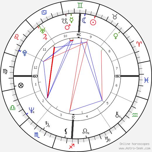 Dale Winton tema natale, oroscopo, Dale Winton oroscopi gratuiti, astrologia