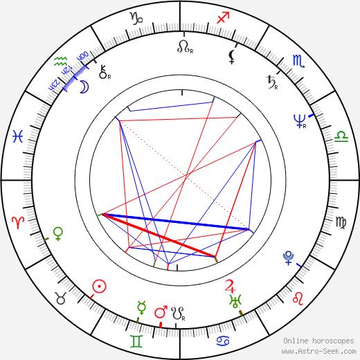 Darko Bajić astro natal birth chart, Darko Bajić horoscope, astrology