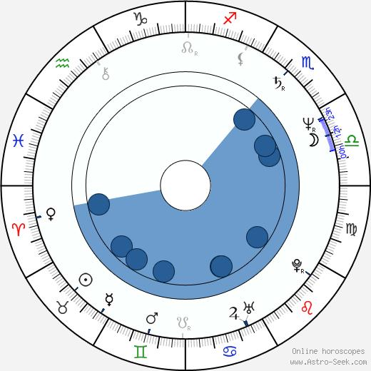 David Blocker wikipedia, horoscope, astrology, instagram