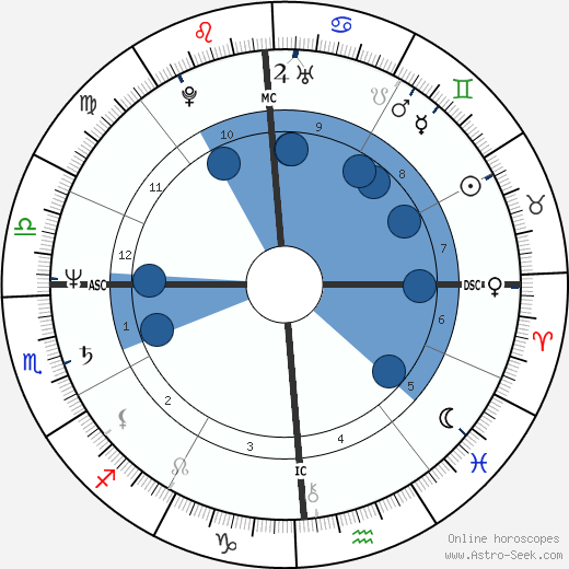 Debra Winger wikipedia, horoscope, astrology, instagram