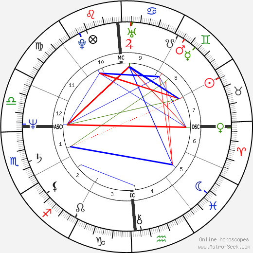 Debra Winger astro natal birth chart, Debra Winger horoscope, astrology