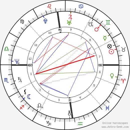 Denys Bouliane astro natal birth chart, Denys Bouliane horoscope, astrology