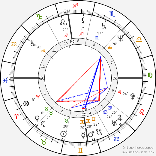 Diego Abatantuono birth chart, biography, wikipedia 2019, 2020