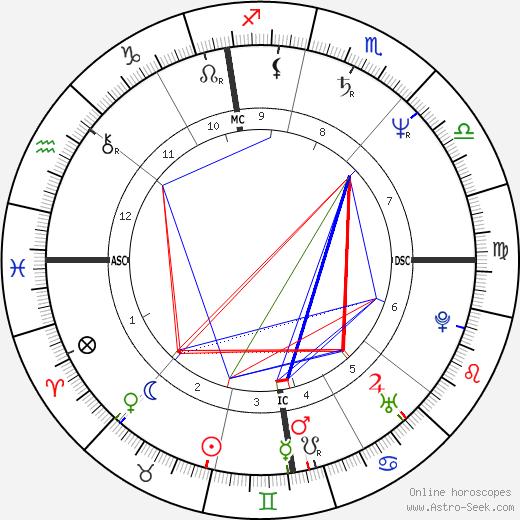 Diego Abatantuono день рождения гороскоп, Diego Abatantuono Натальная карта онлайн