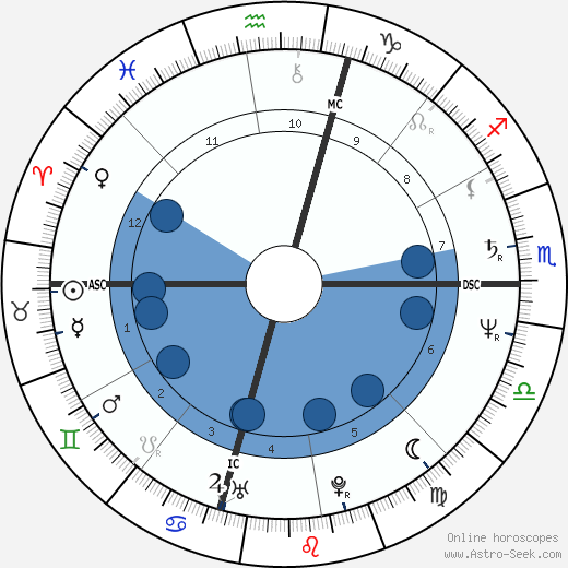 Donatella Versace wikipedia, horoscope, astrology, instagram