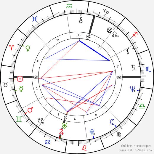 Donatella Versace tema natale, oroscopo, Donatella Versace oroscopi gratuiti, astrologia