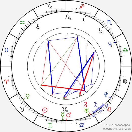 Doris Dörrie birth chart, Doris Dörrie astro natal horoscope, astrology