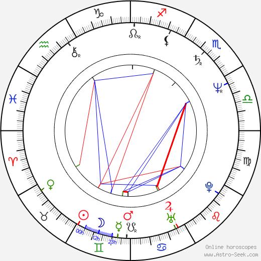 Ed Blakely birth chart, Ed Blakely astro natal horoscope, astrology