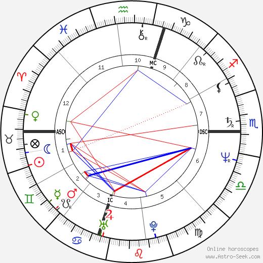 Eddie Milner день рождения гороскоп, Eddie Milner Натальная карта онлайн