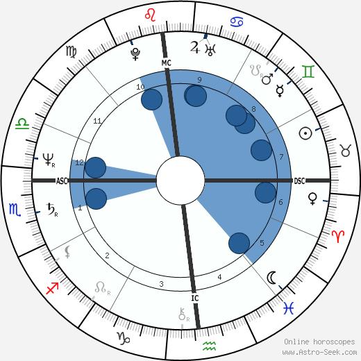 Edgar Bronfman jr. wikipedia, horoscope, astrology, instagram