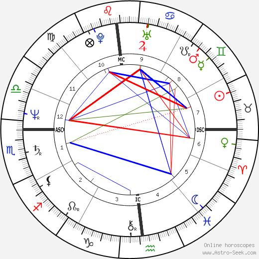 Edgar Bronfman jr. день рождения гороскоп, Edgar Bronfman jr. Натальная карта онлайн