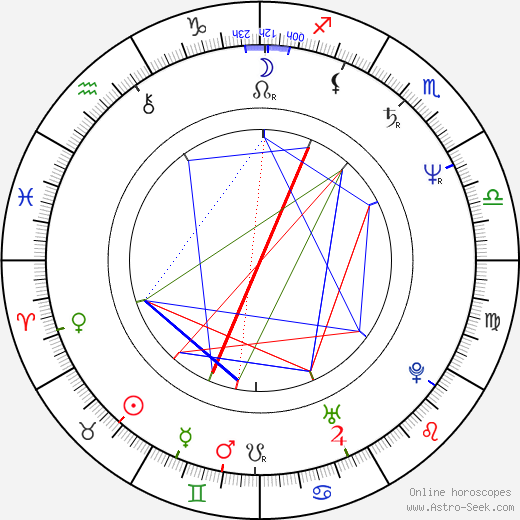 Elie Samaha birth chart, Elie Samaha astro natal horoscope, astrology
