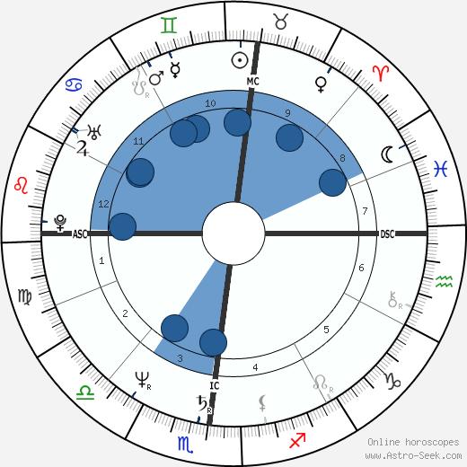 Francesco Nuti wikipedia, horoscope, astrology, instagram