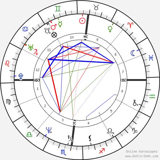Francesco Nuti tema natale, oroscopo, Francesco Nuti oroscopi gratuiti, astrologia