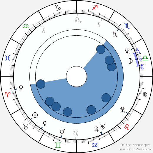Giovanni Procacci wikipedia, horoscope, astrology, instagram