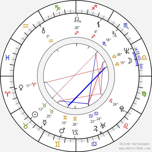 Giovanni Procacci birth chart, biography, wikipedia 2020, 2021