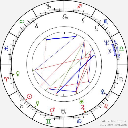 Giovanni Procacci birth chart, Giovanni Procacci astro natal horoscope, astrology