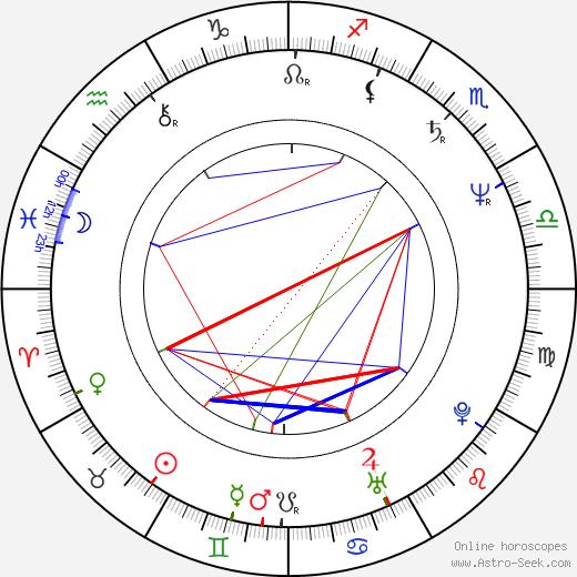 Hazel O'Connor astro natal birth chart, Hazel O'Connor horoscope, astrology
