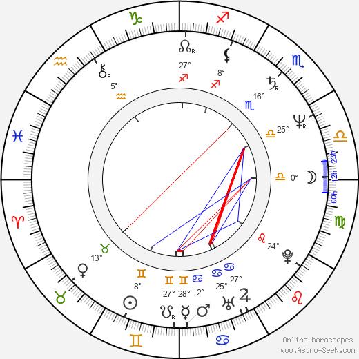 Jake Roberts birth chart, biography, wikipedia 2019, 2020
