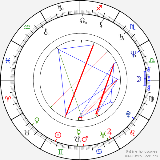 Jake Roberts astro natal birth chart, Jake Roberts horoscope, astrology