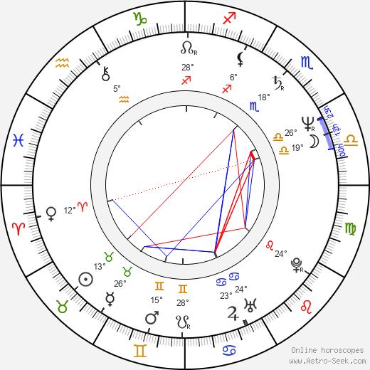 Jeff Lester birth chart, biography, wikipedia 2020, 2021